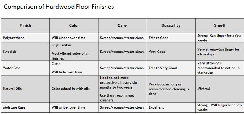Comparison of Hardwood Floor Finishes