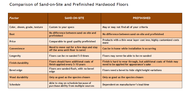 comparison chart of sand-on-site vs. prefinished hardwood flooring