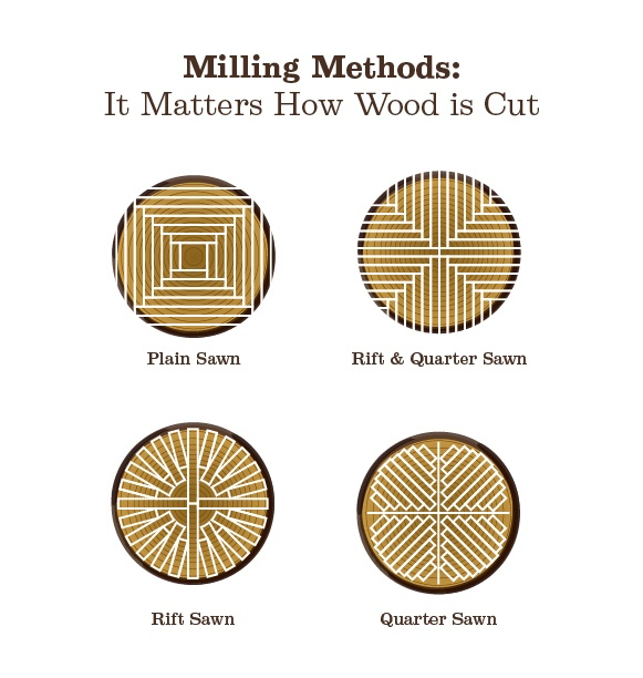 It matters how hardwood flooring is cut when it's milled.